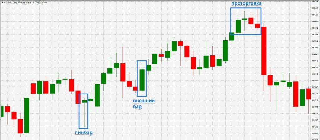 Тенденции развития тренда, проторговка