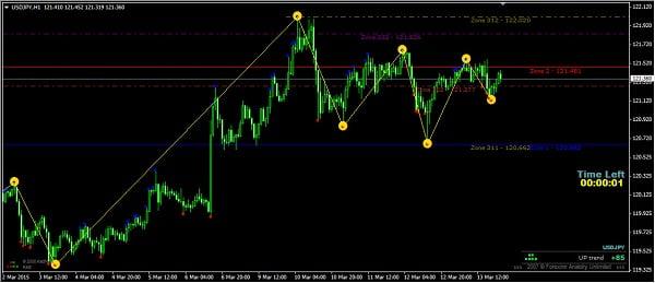 Торговые сигналы Форекс Глаз 10
