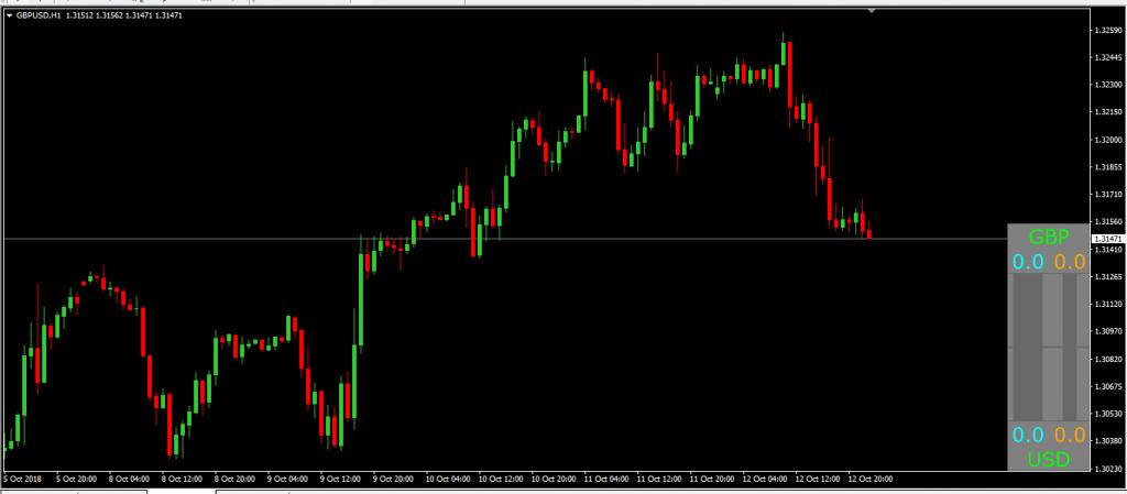 Индикатор CPM_3_CurrentPair