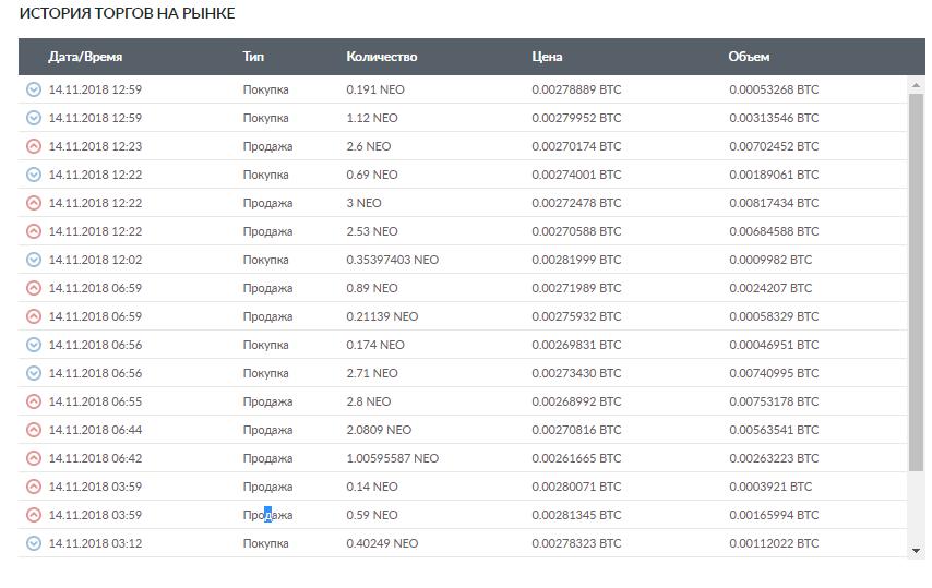 История транзакций на платформе Livecoin