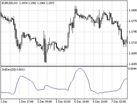 Индикатор StandardDeviation