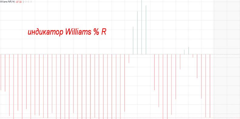 Пример индикатора Williams %R