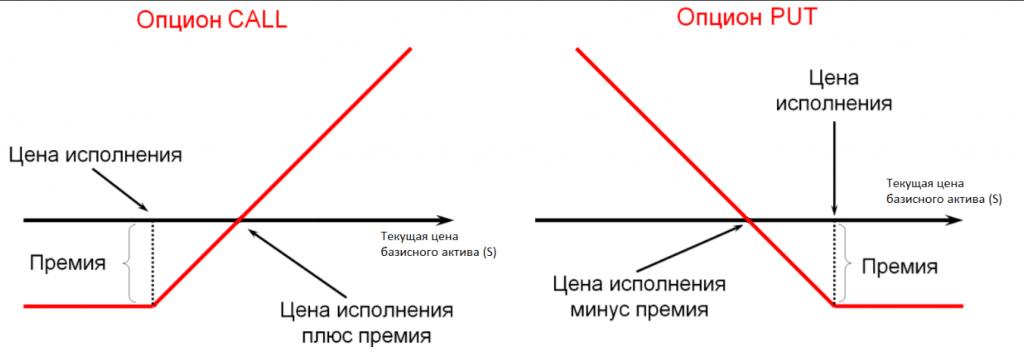 Опционные контракты
