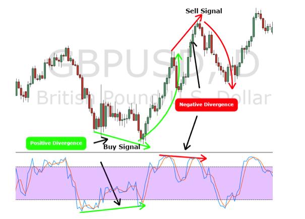 Расхождение ценовой линии и графика