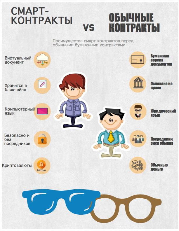 Основные отличия смарт-контрактов