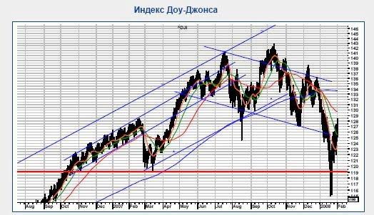 График индекса Доу-Джонса