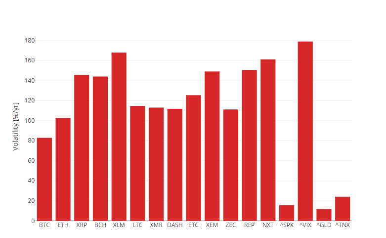 График волатильности