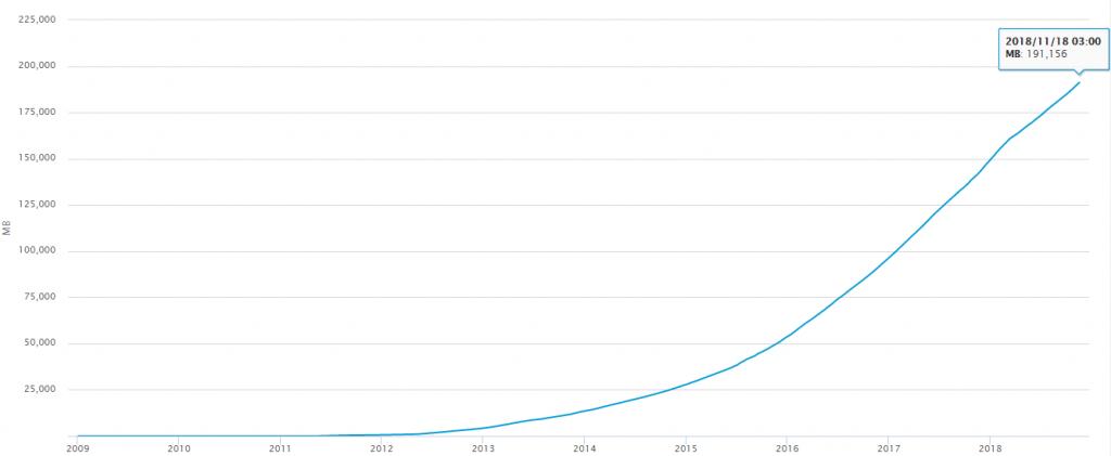 График увеличения размера блокчейна