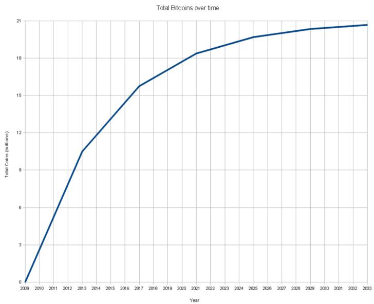 Состояние криптовалюты биткоин по годам