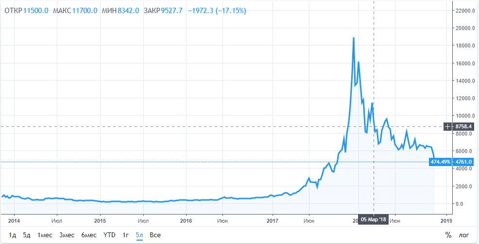 График изменения стоимости BTC за последние 5 лет