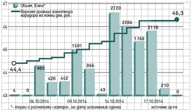 Диаграмма проведения валютной интервенции