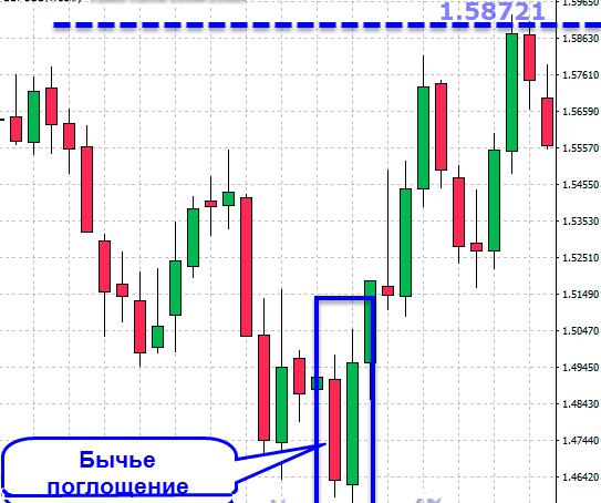 Фиксирование сигнала на недельном графике актива