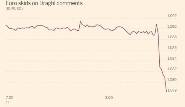 Реакция рынка на высупления Драги