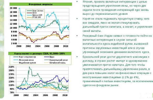 Валютные интервенции