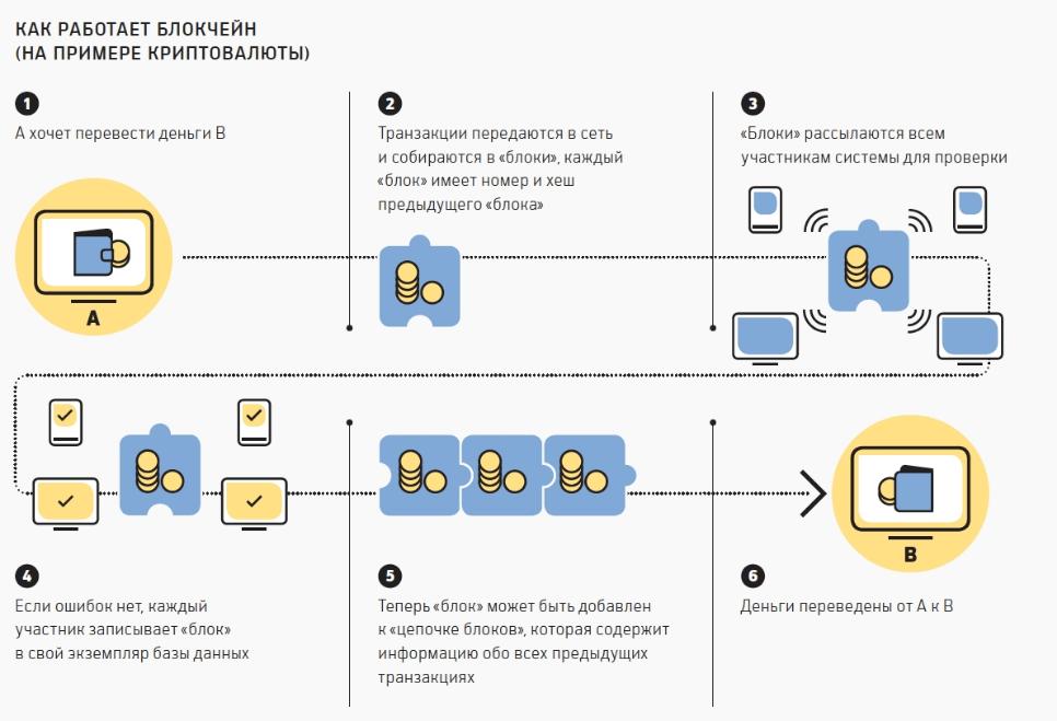 Алгоритм функционирования блокчейн-сети