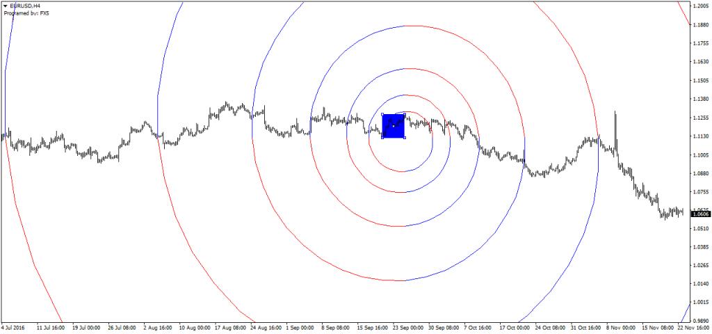 Фибоначчи-спираль по FX5_FiboSpiral для MT4