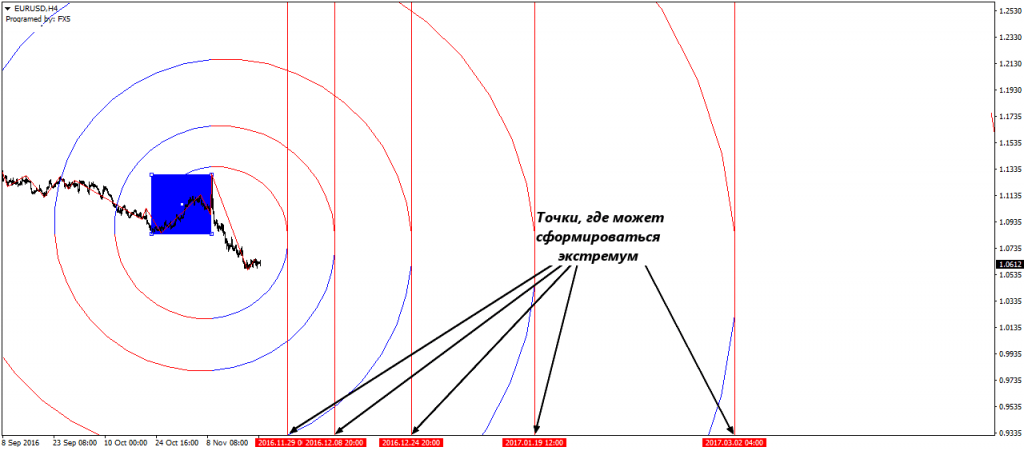 Как применять спираль Фибоначчи в торговле
