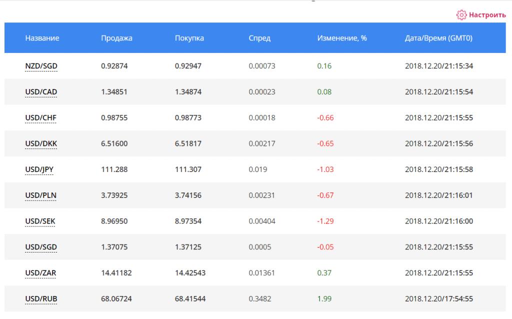 Мониторинг ситуации на рынке