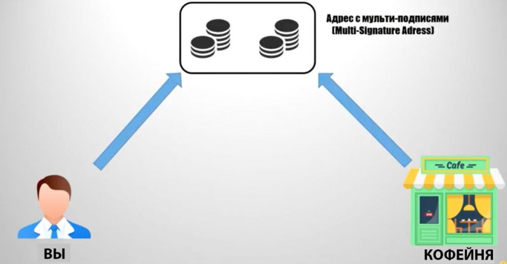 Создание платежного канала