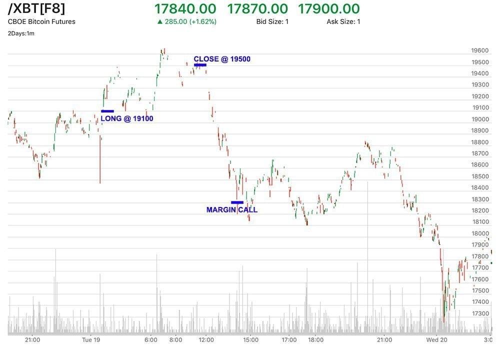 Графическое отображение профита и убытка на бирже CBOE