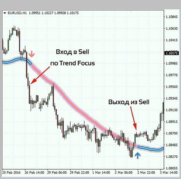 Сигналы Trend Focus