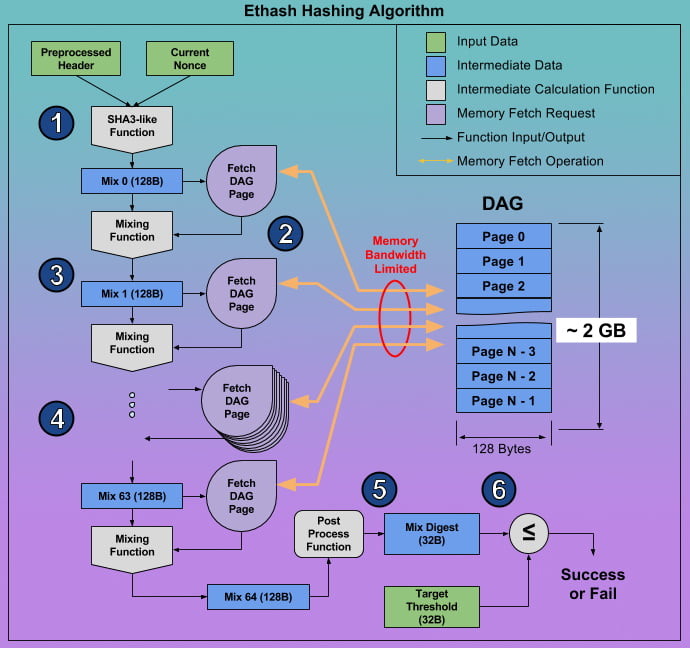 Технические особенности алгоритма
