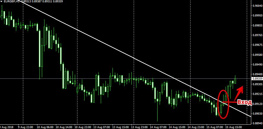 Трендовая линия, пробивающаяся снизу вверх