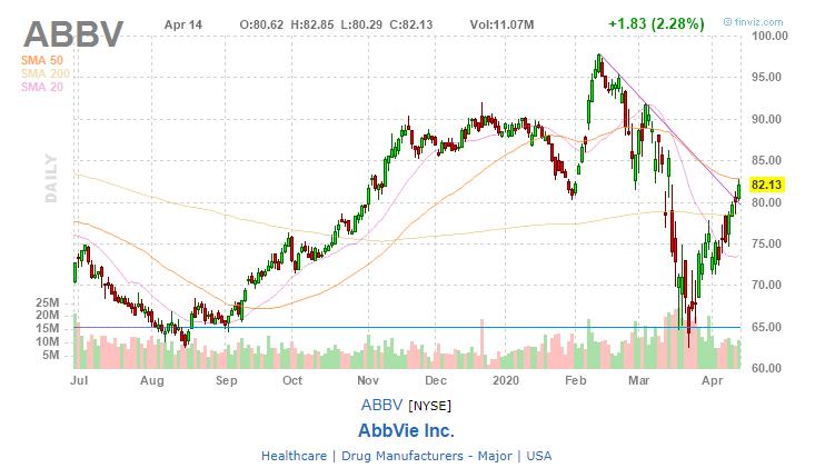 AbbVie Inc. (ABBV)
