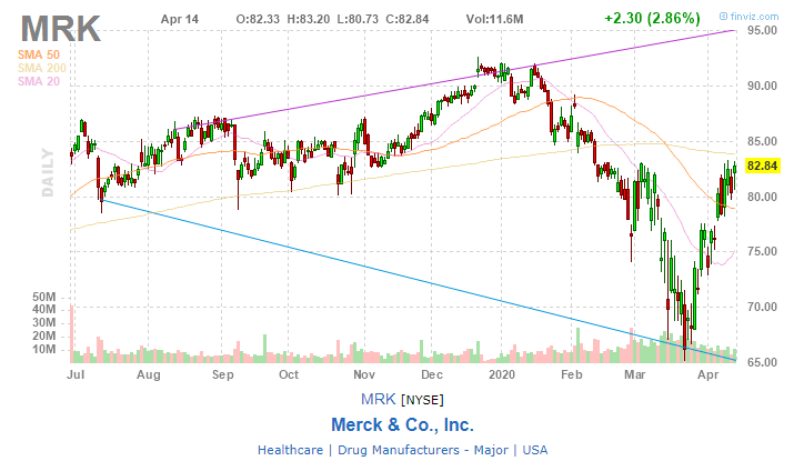 Merck & Co., Inc. (MRK)