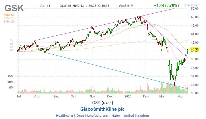 GlaxoSmithKline plc (GSK)