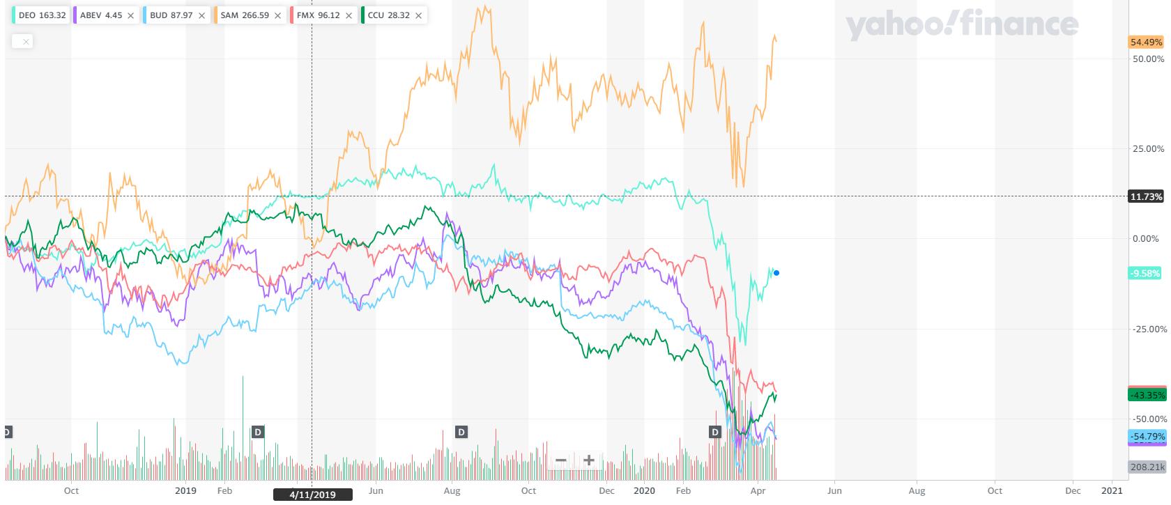 Динамика цен акций пивных компаний