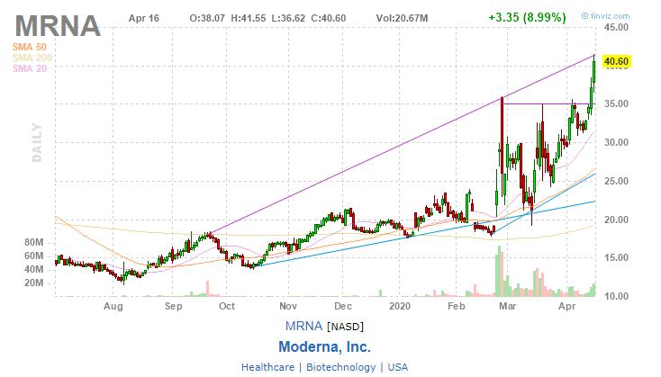 Moderna, Inc. (MRNA)