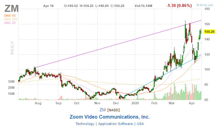Zoom Video Communications, Inc. (ZM)