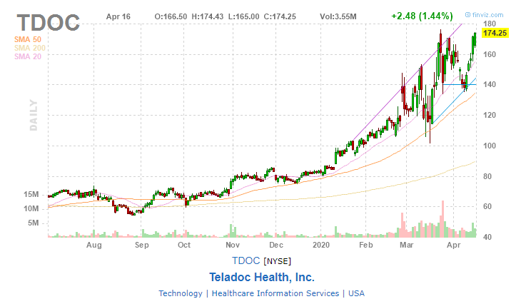 Teladoc Health, Inc. (TDOC)